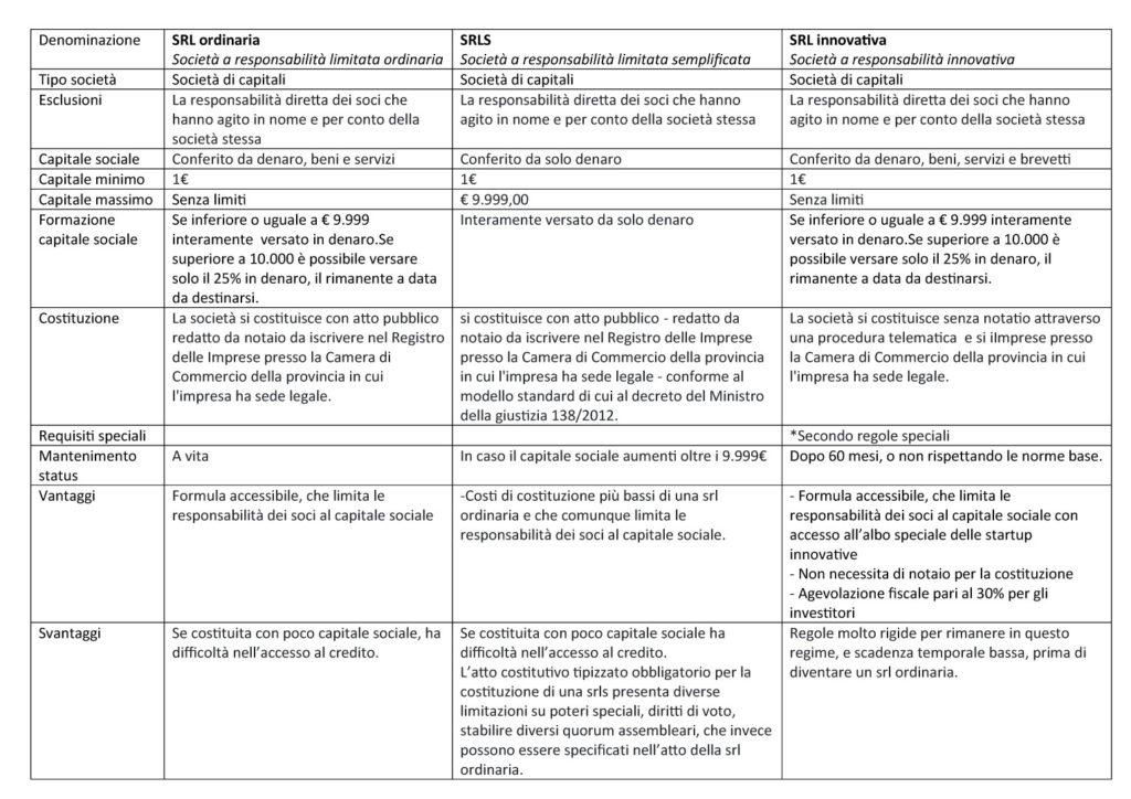 Tabella comparativa dei diversi tipi di SRL